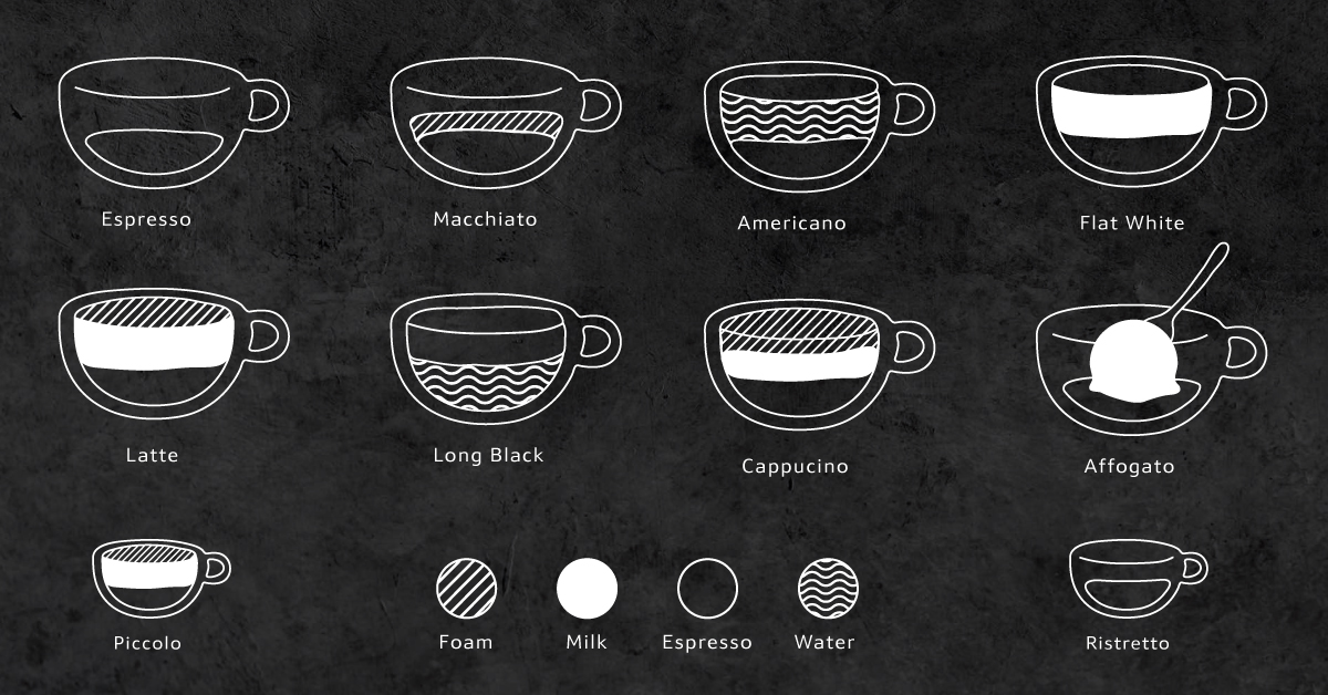What's your favourite type of coffee? - The NEFF Kitchen